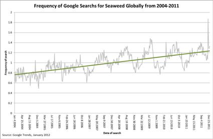 Seaweed google trends