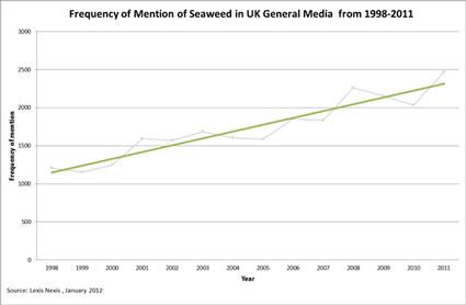 Seaweed media trends